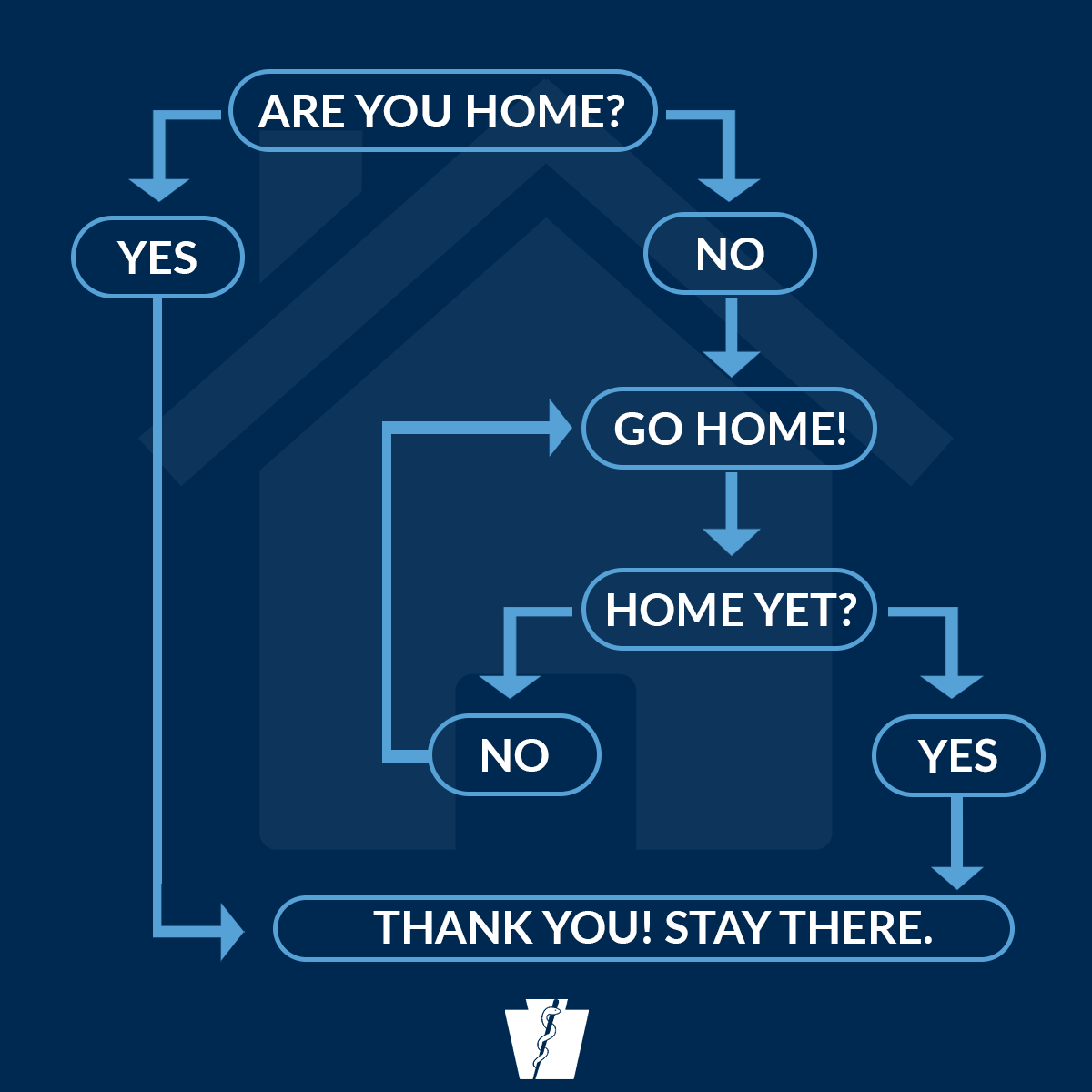 Stay at home decision tree