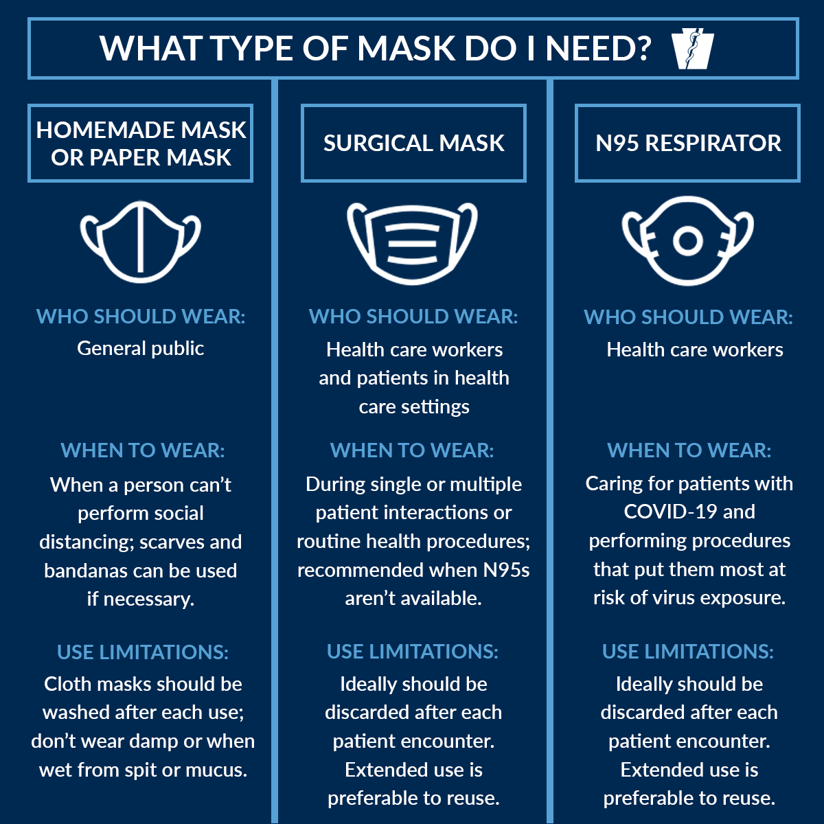 Types of masks